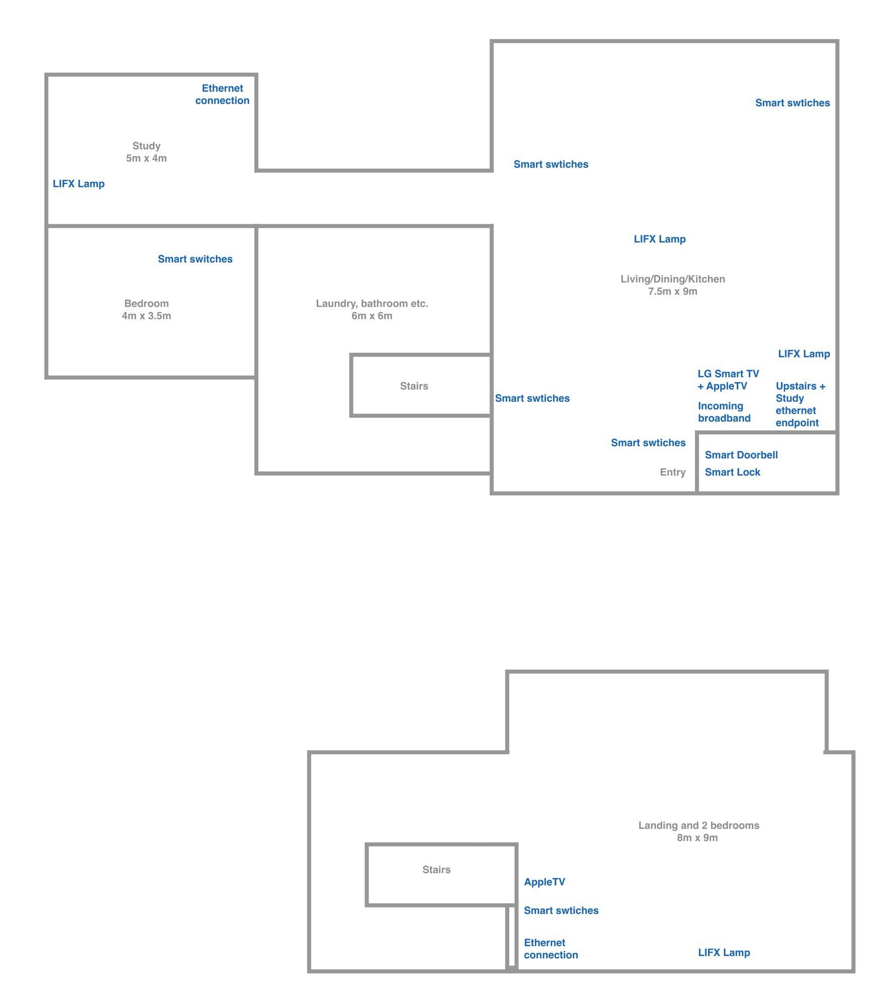 Planning a HomeKit Renovation Anything Important to Consider